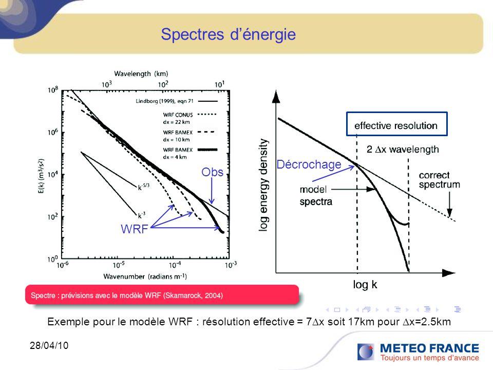 Spectres d'énergie Décrochage Obs WRF