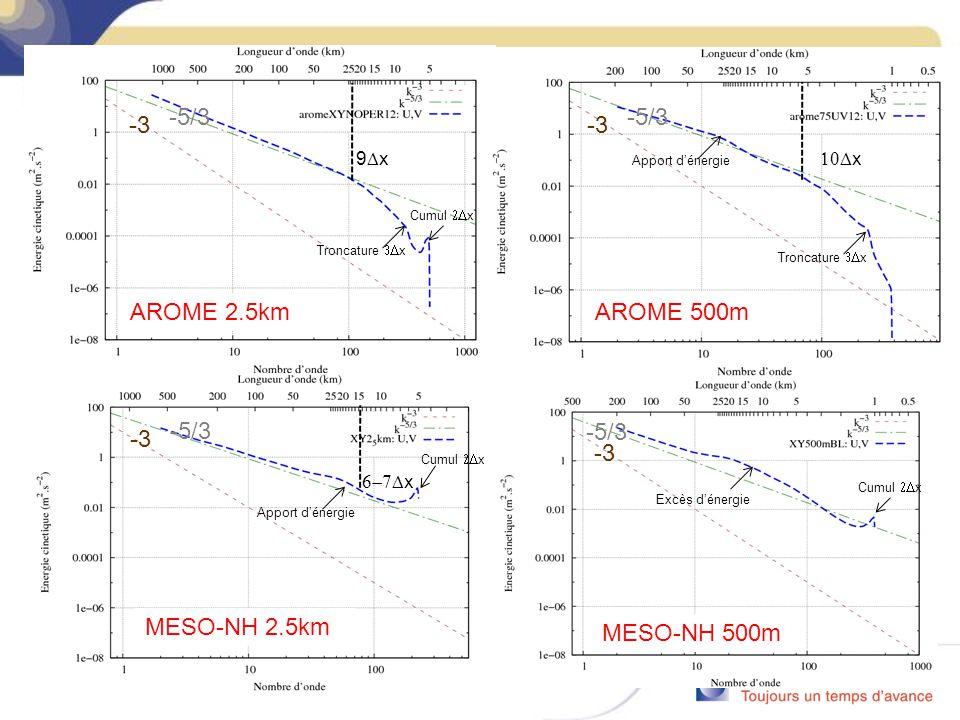 AROME 500m -3 -5/3 -5/3 -3 AROME 2.5km MESO-NH 2.5km -3 -5/3