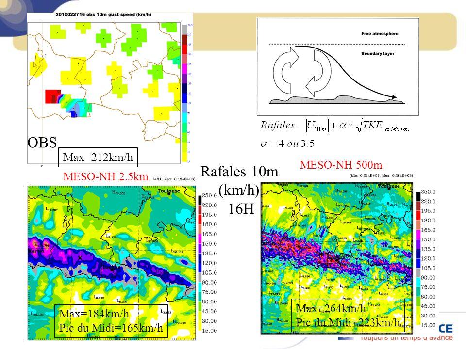OBS Rafales 10m (km/h) 16H Max=212km/h MESO-NH 500m MESO-NH 2.5km