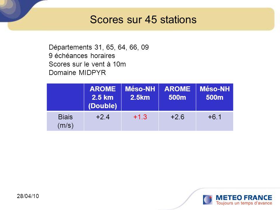 Scores sur 45 stations Départements 31, 65, 64, 66, 09