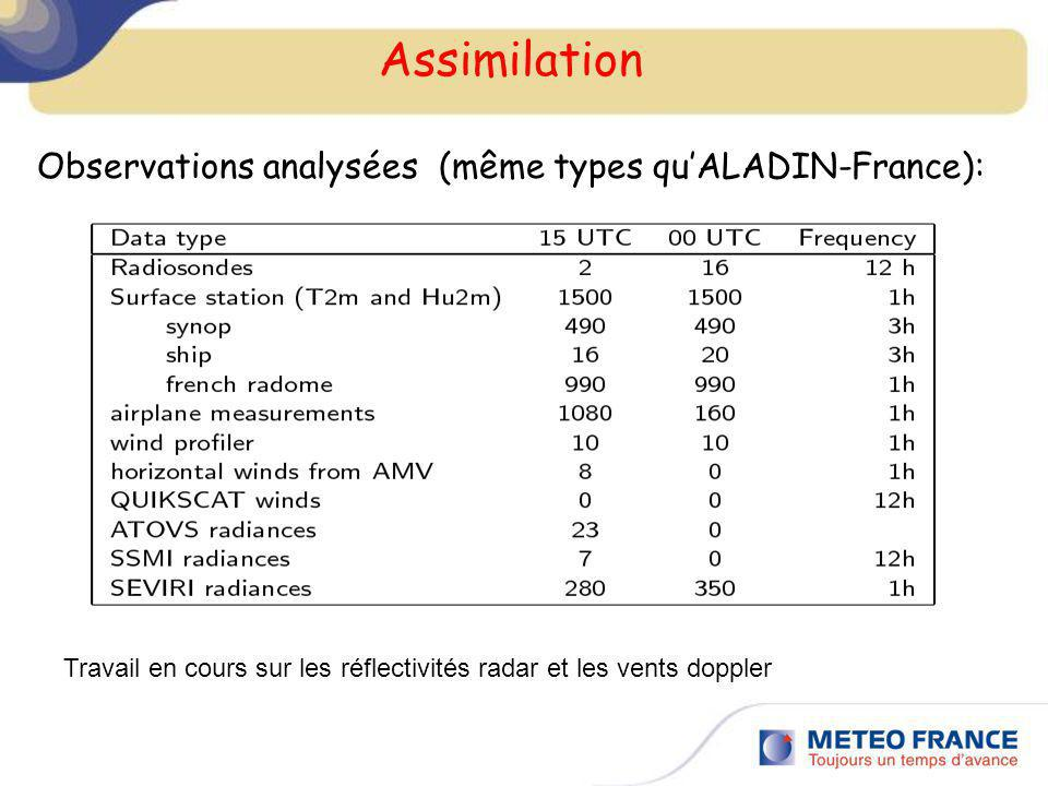 Assimilation Observations analysées (même types qu'ALADIN-France):