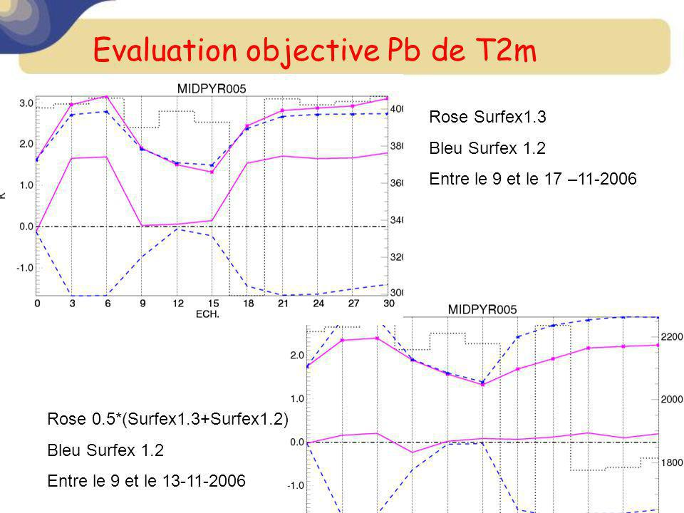 Evaluation objective Pb de T2m