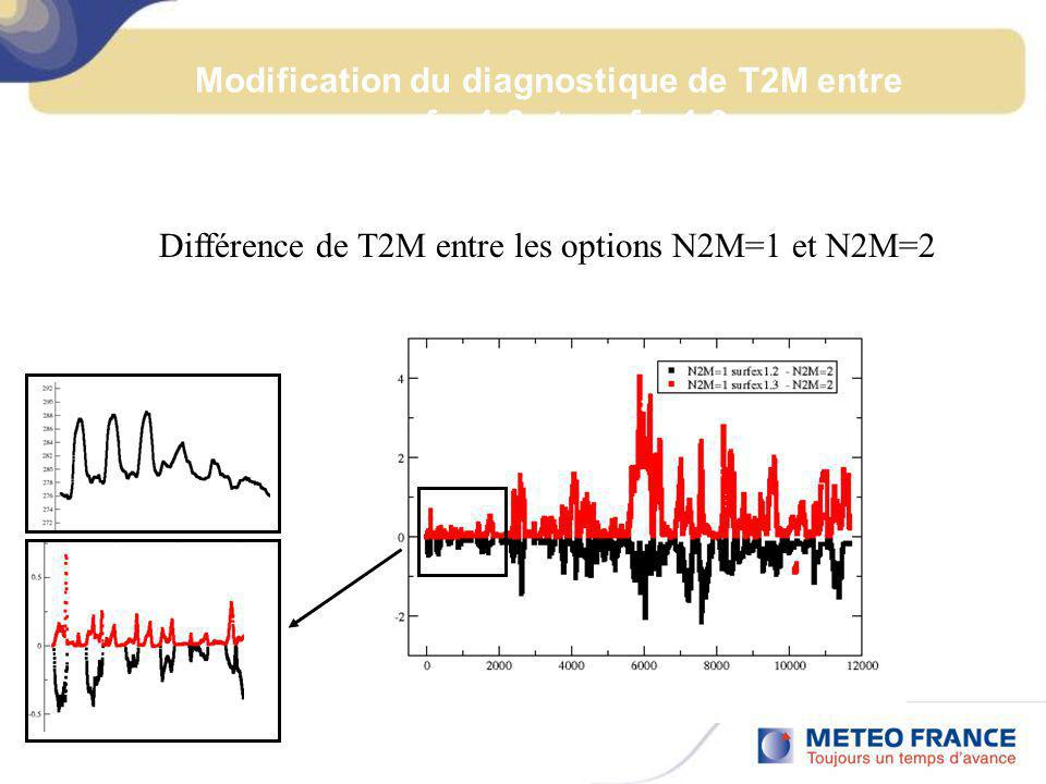 Modification du diagnostique de T2M entre surfex1.2 et surfex1.3