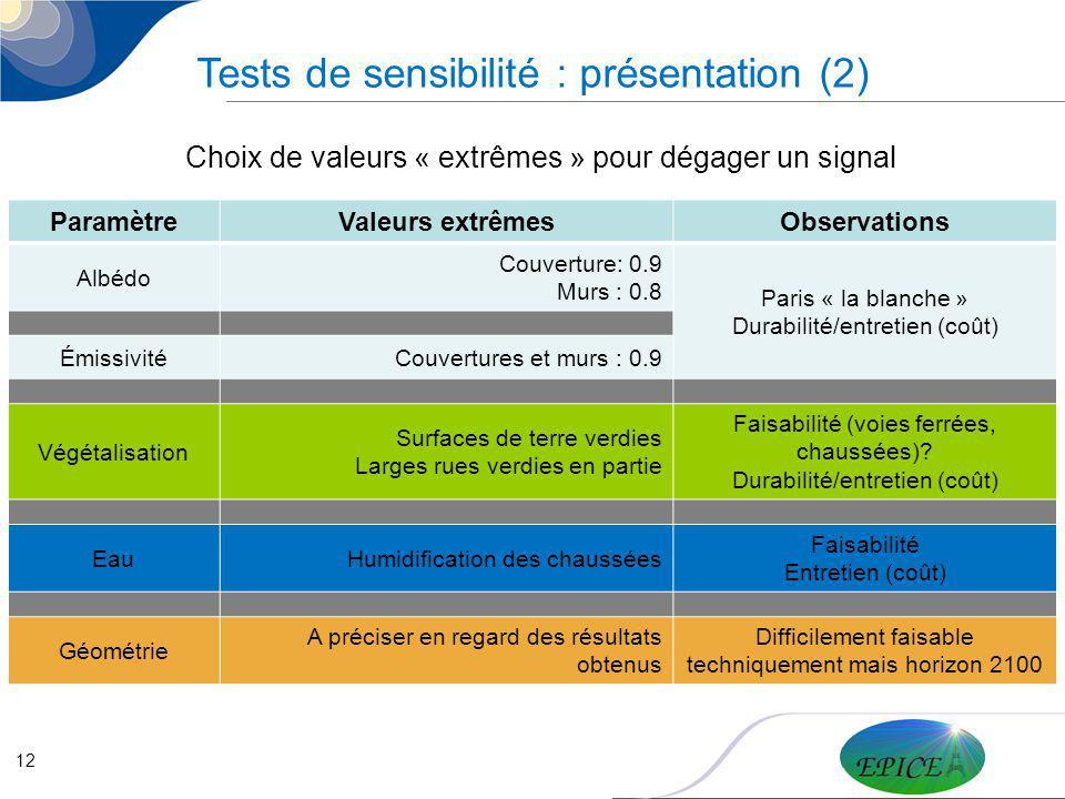 Tests de sensibilité : présentation (2)