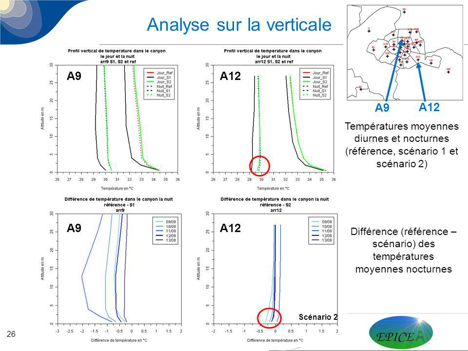 Analyse sur la verticale