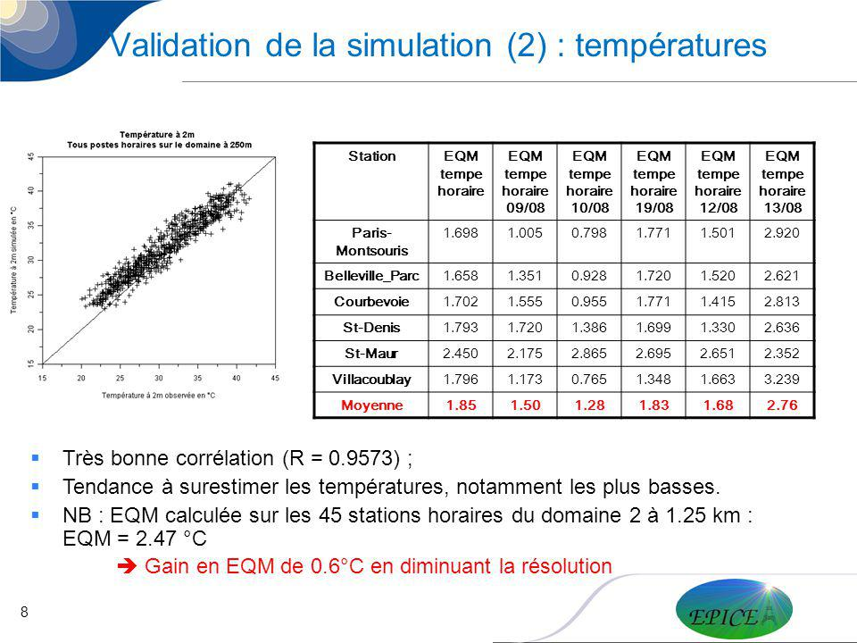Validation de la simulation (2) : températures