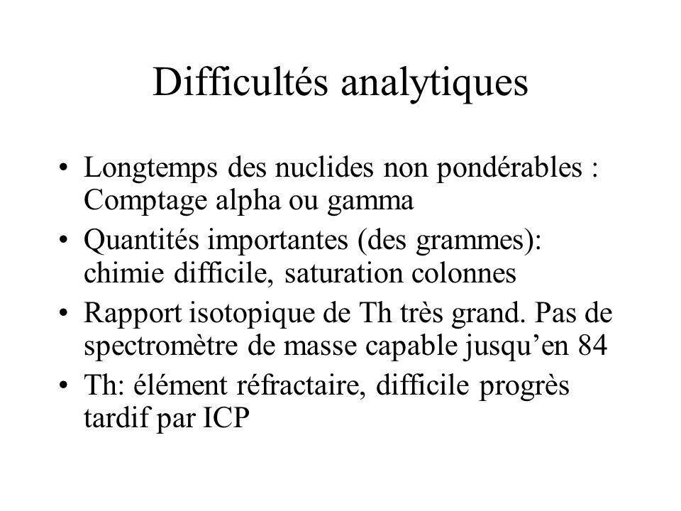 Difficultés analytiques