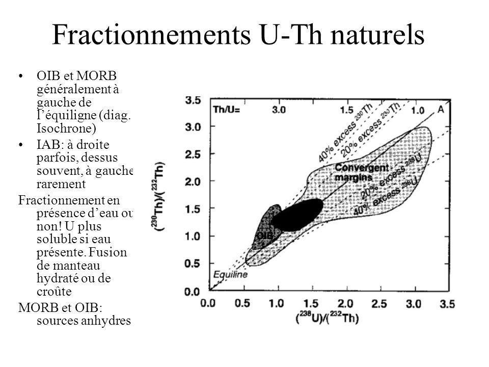 Fractionnements U-Th naturels