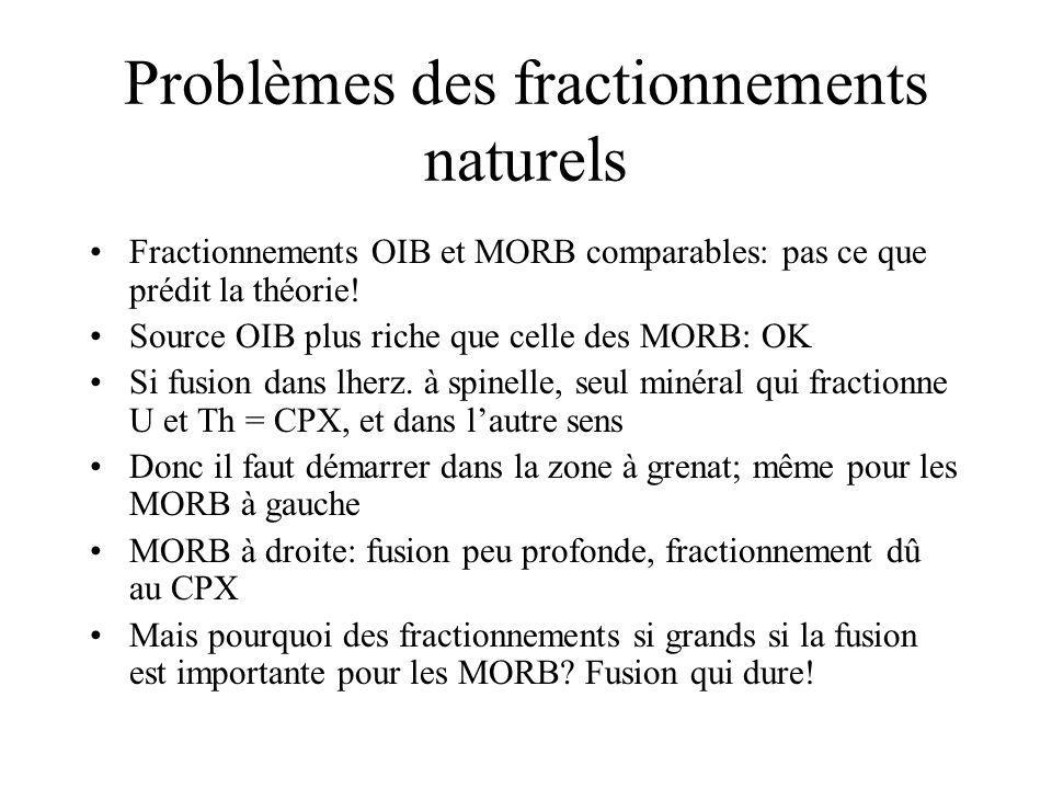 Problèmes des fractionnements naturels