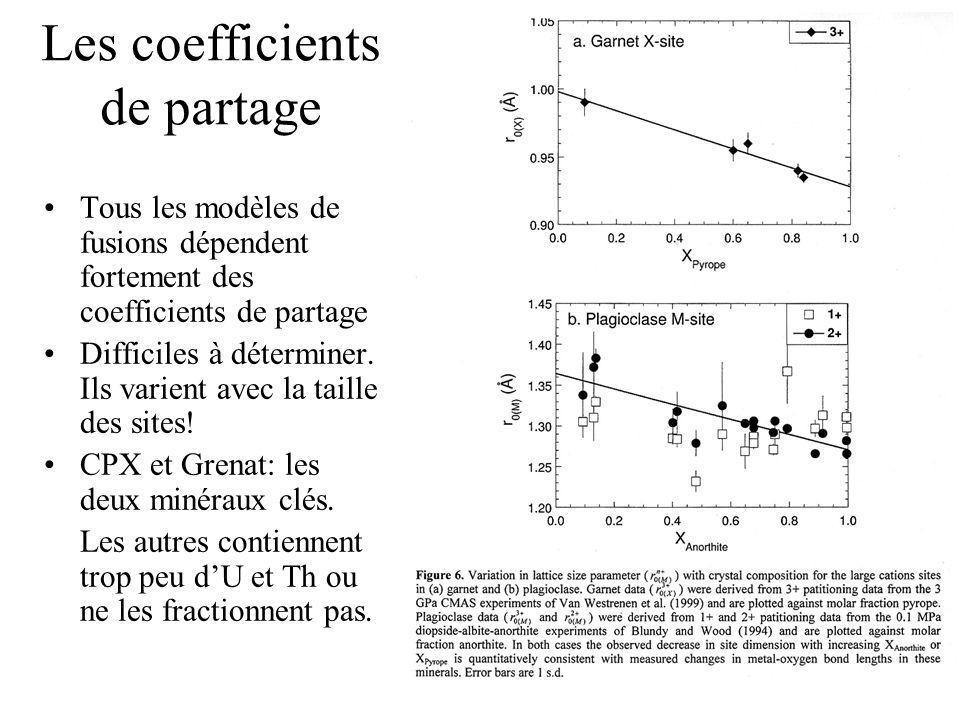 Les coefficients de partage