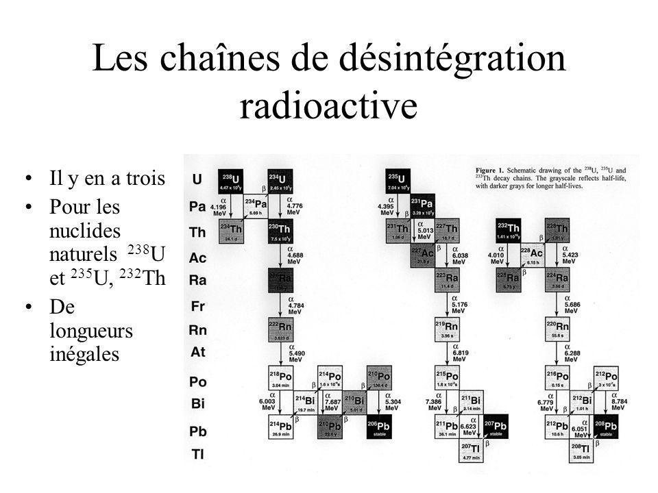 Les chaînes de désintégration radioactive