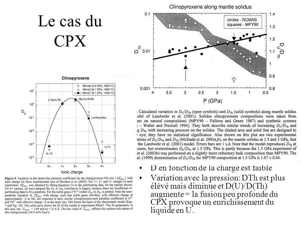Le cas du CPX D en fonction de la charge est faible