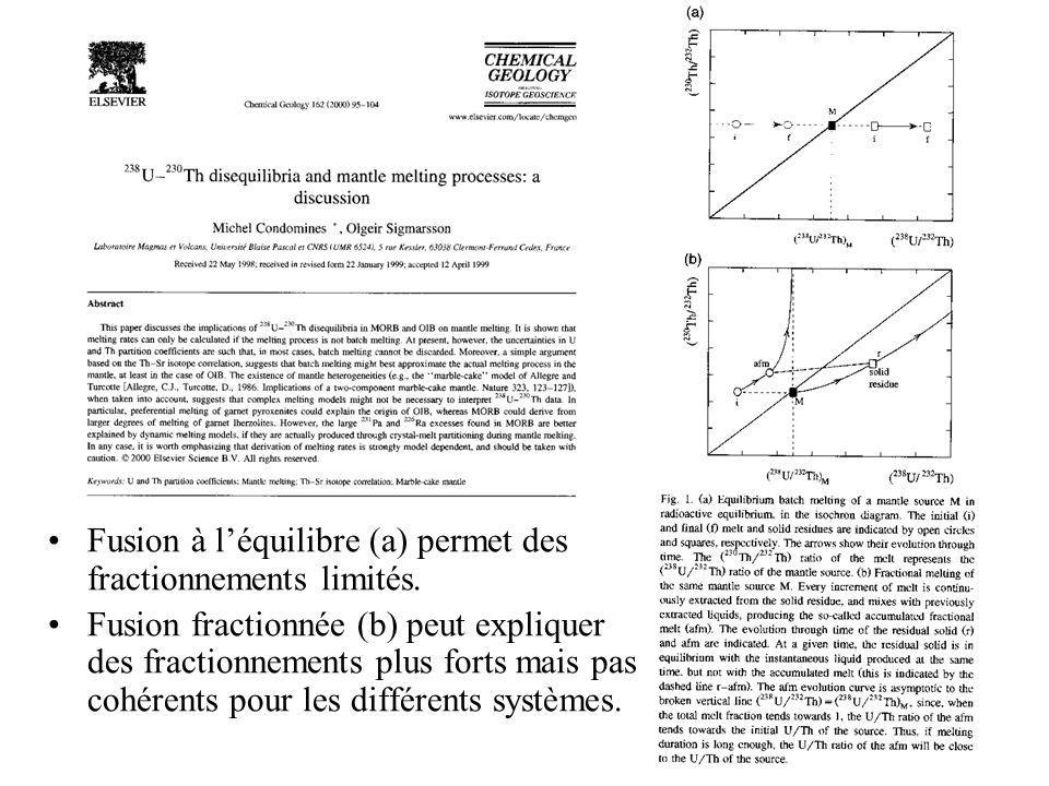 Fusion à l'équilibre (a) permet des fractionnements limités.