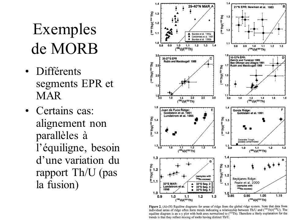Exemples de MORB Différents segments EPR et MAR