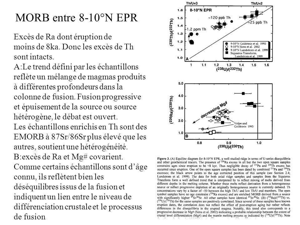 MORB entre 8-10°N EPR Excès de Ra dont éruption de
