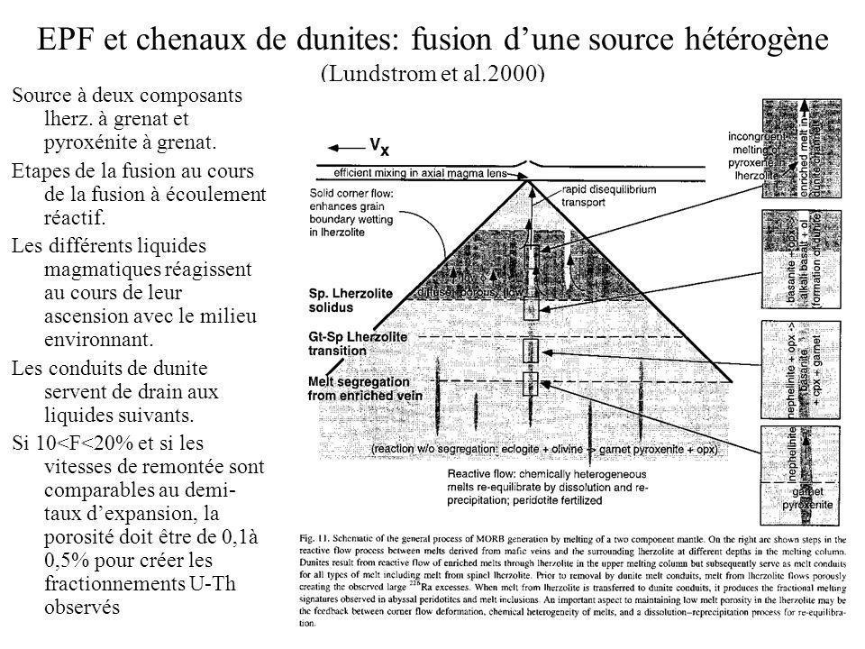 EPF et chenaux de dunites: fusion d'une source hétérogène (Lundstrom et al.2000)