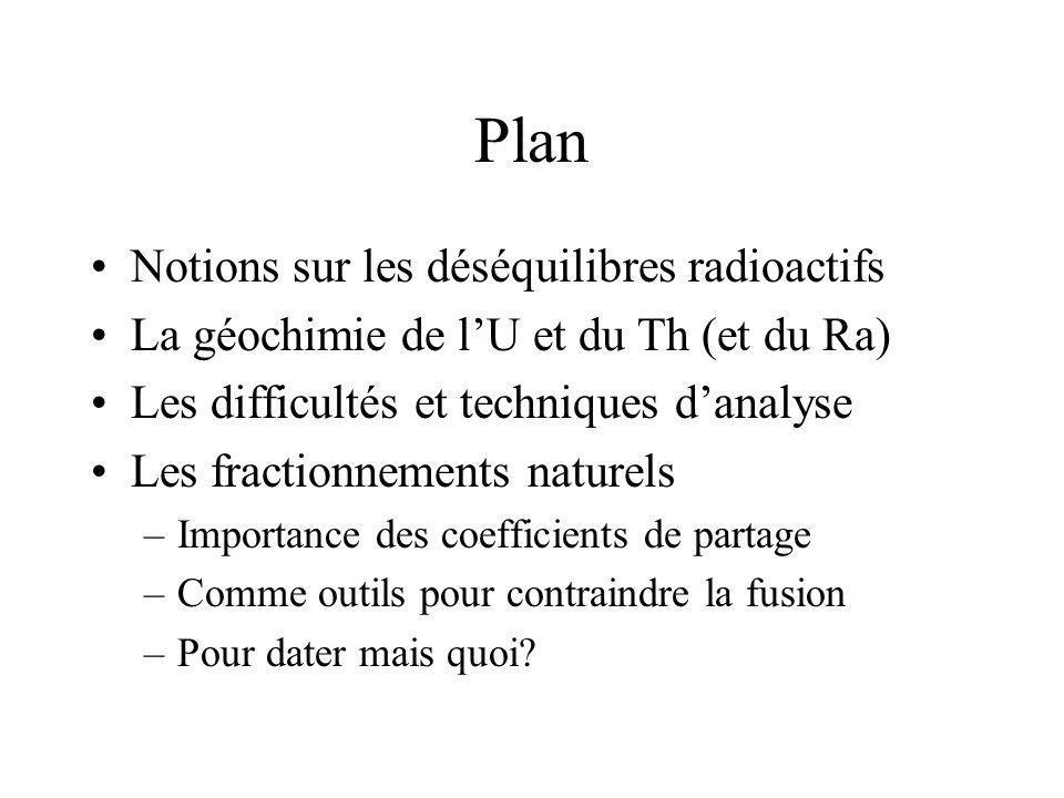 Plan Notions sur les déséquilibres radioactifs
