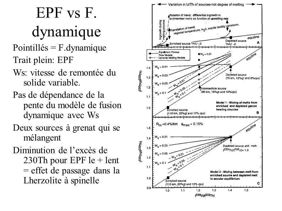 EPF vs F. dynamique Pointillés = F.dynamique Trait plein: EPF