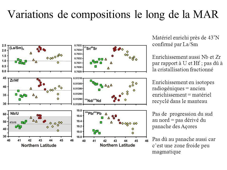 Variations de compositions le long de la MAR