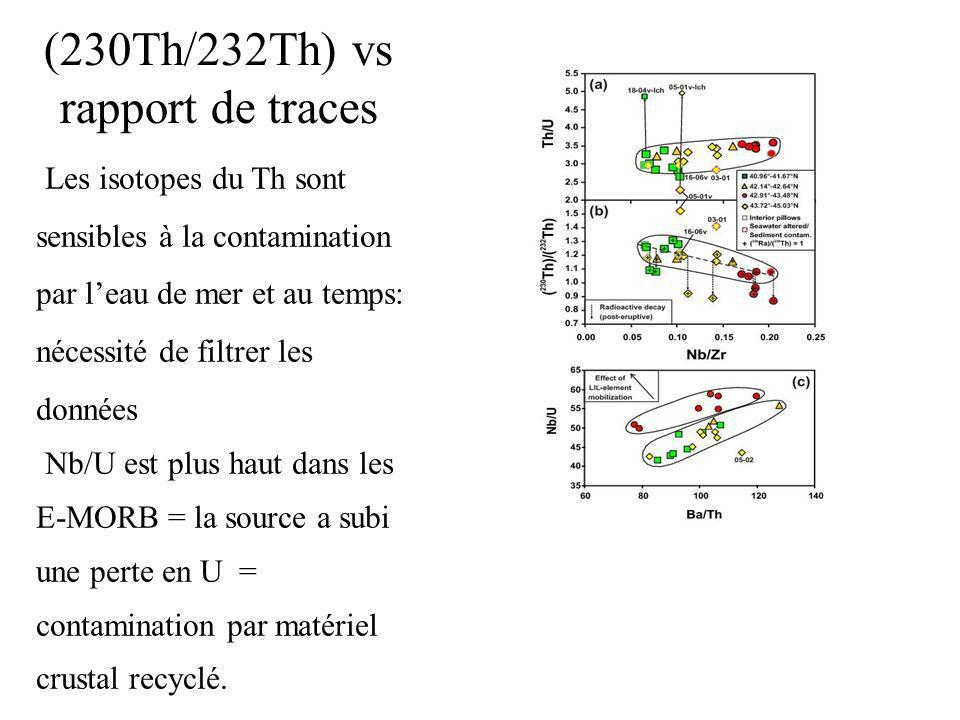 (230Th/232Th) vs rapport de traces