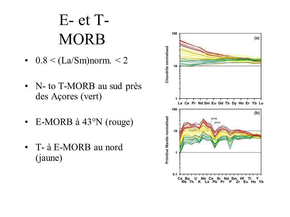 E- et T-MORB 0.8 < (La/Sm)norm. < 2
