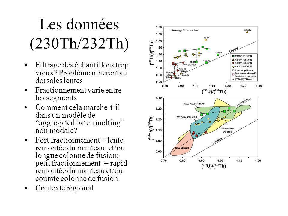 Les données (230Th/232Th) Filtrage des échantillons trop vieux Problème inhérent au dorsales lentes.
