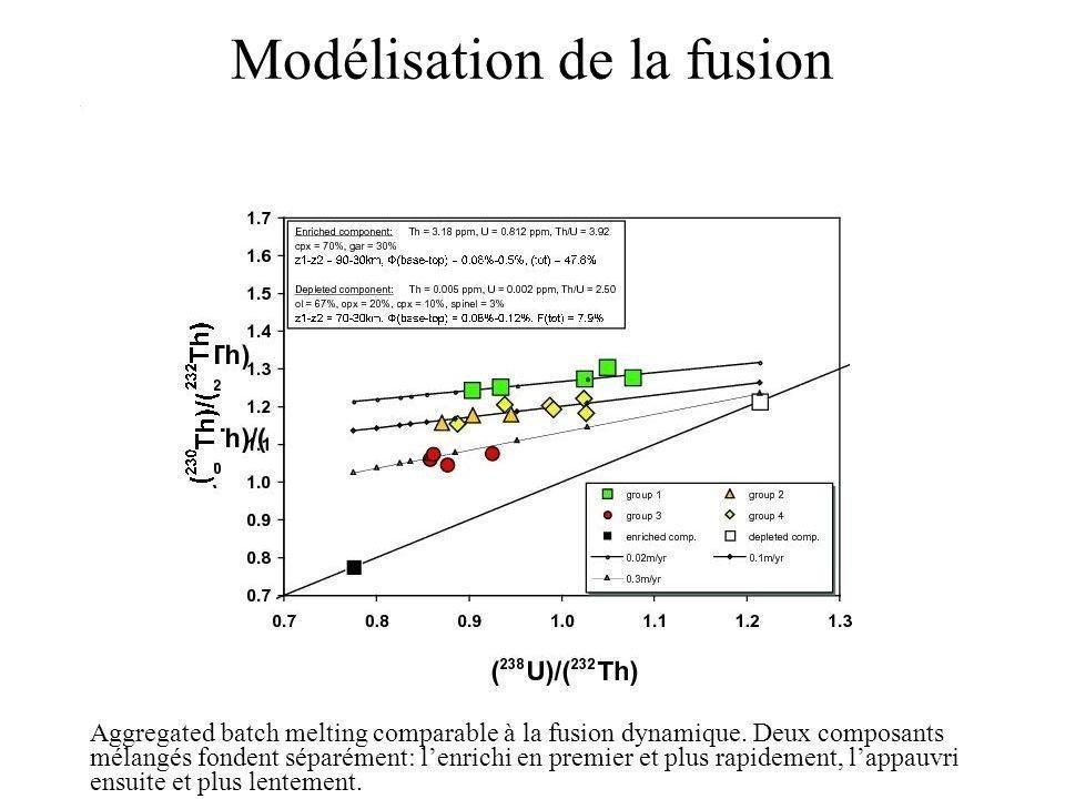 Modélisation de la fusion