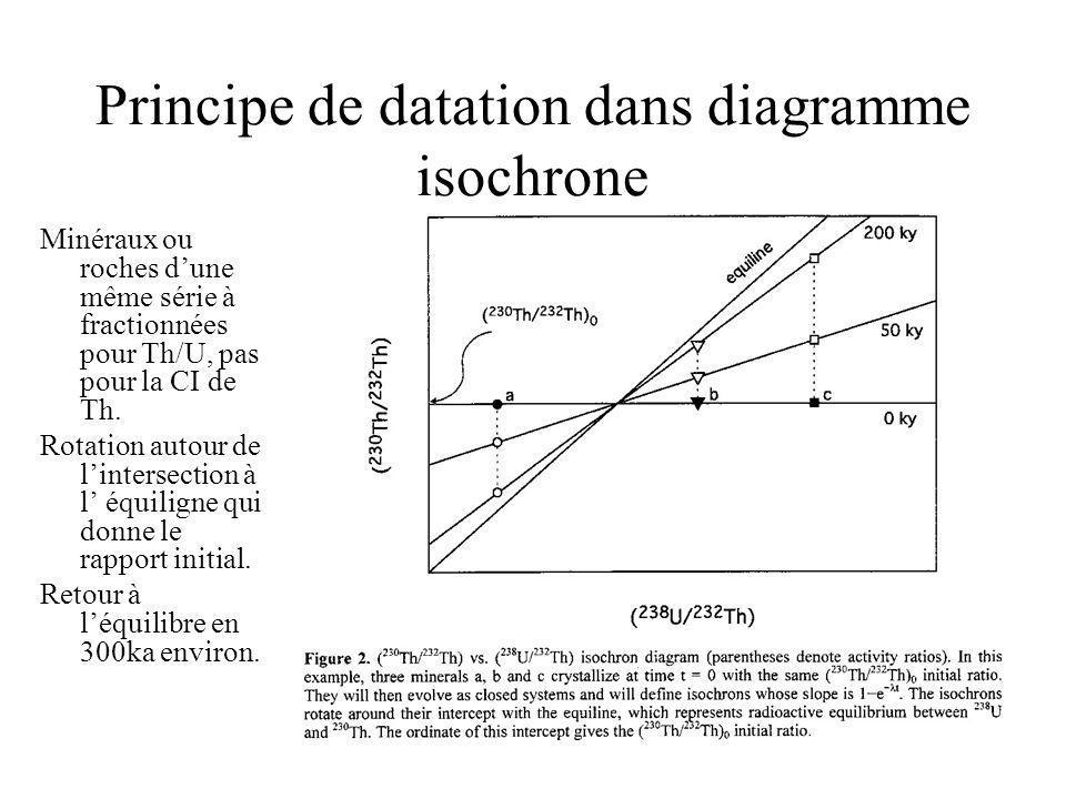 Principe de datation dans diagramme isochrone