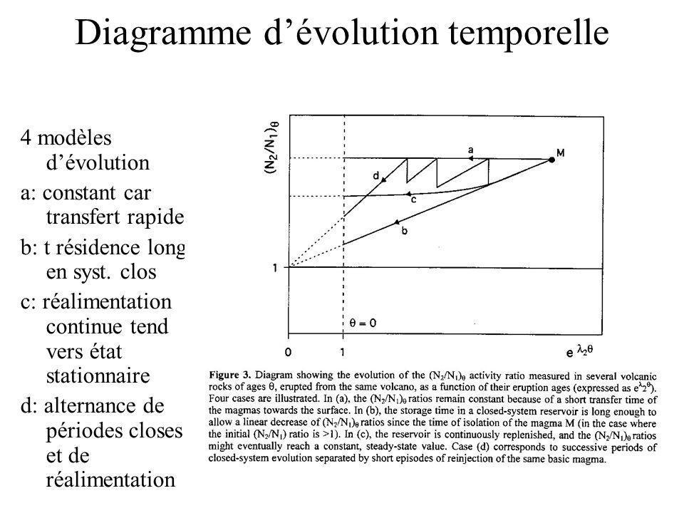 Diagramme d'évolution temporelle