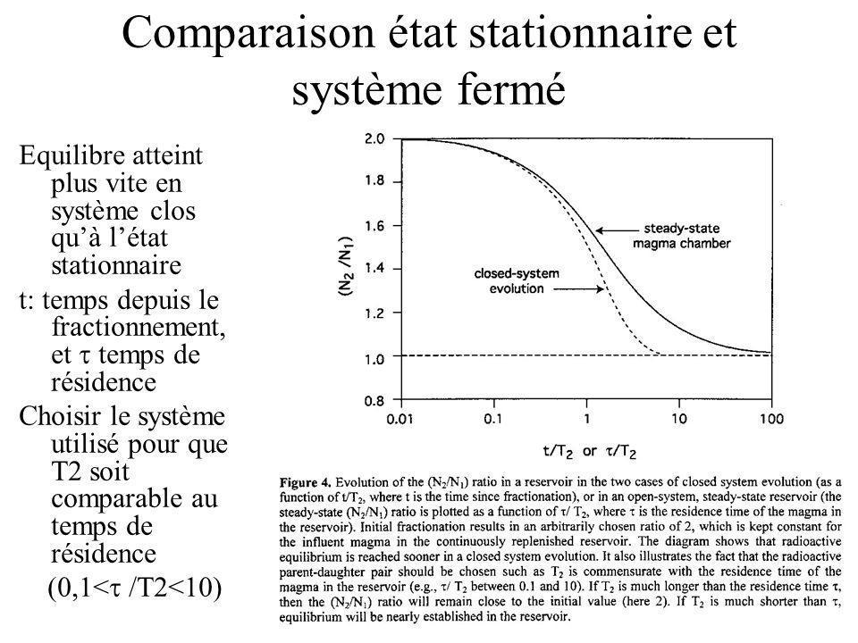 Comparaison état stationnaire et système fermé
