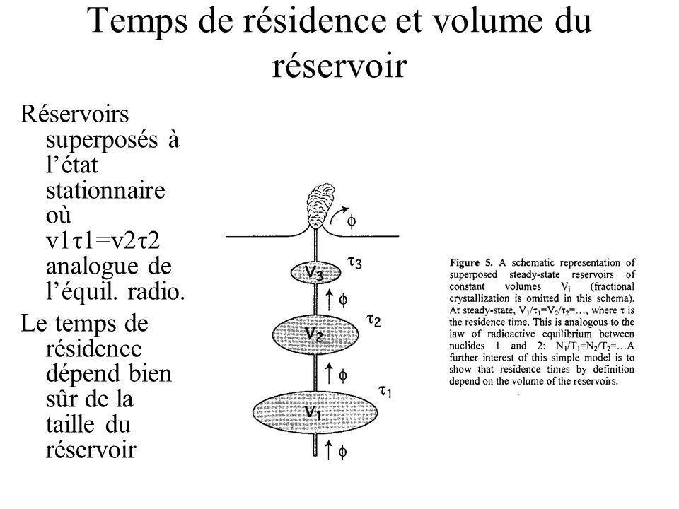 Temps de résidence et volume du réservoir