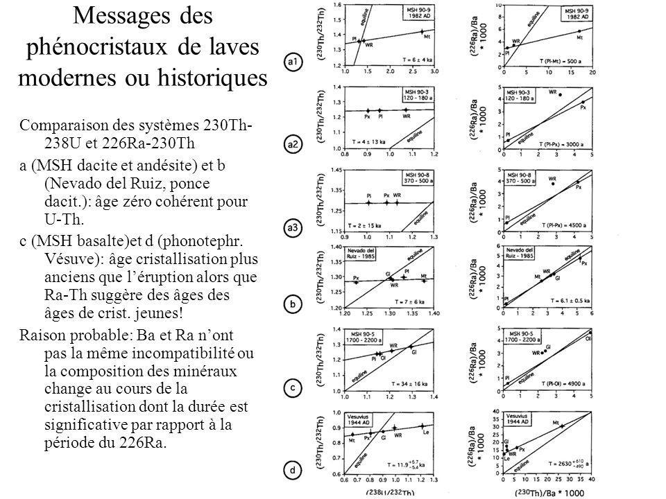 Messages des phénocristaux de laves modernes ou historiques