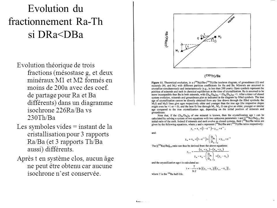 Evolution du fractionnement Ra-Th si DRa<DBa