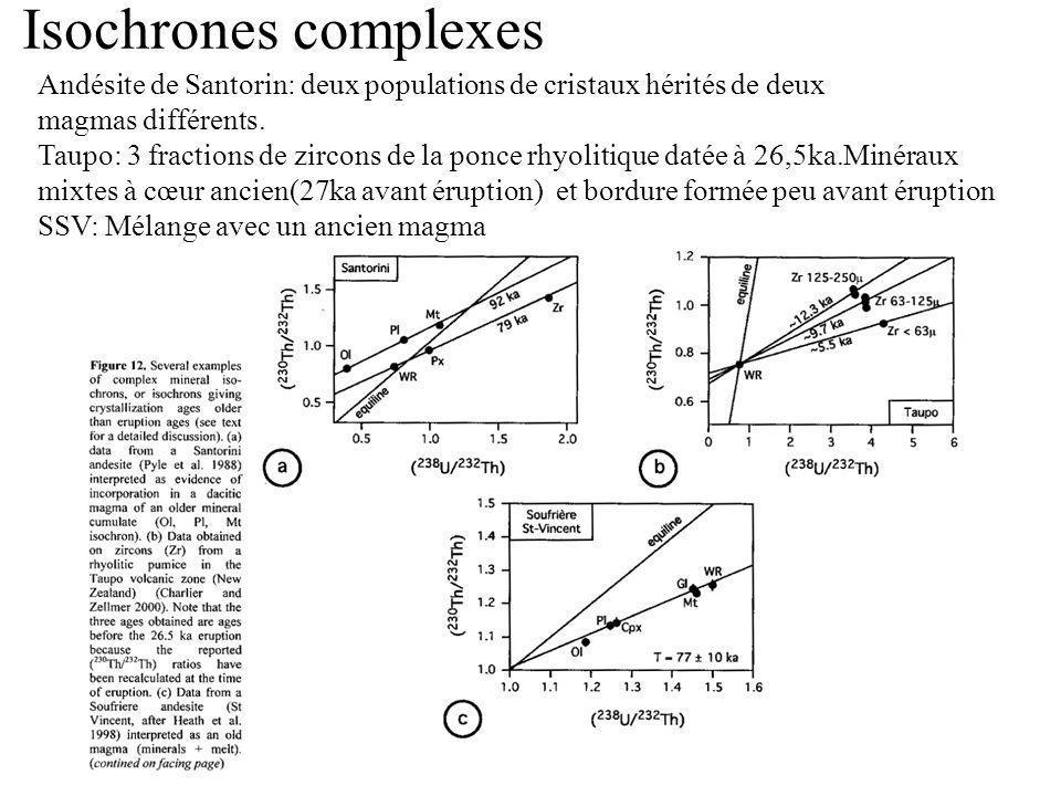 Isochrones complexes Andésite de Santorin: deux populations de cristaux hérités de deux. magmas différents.