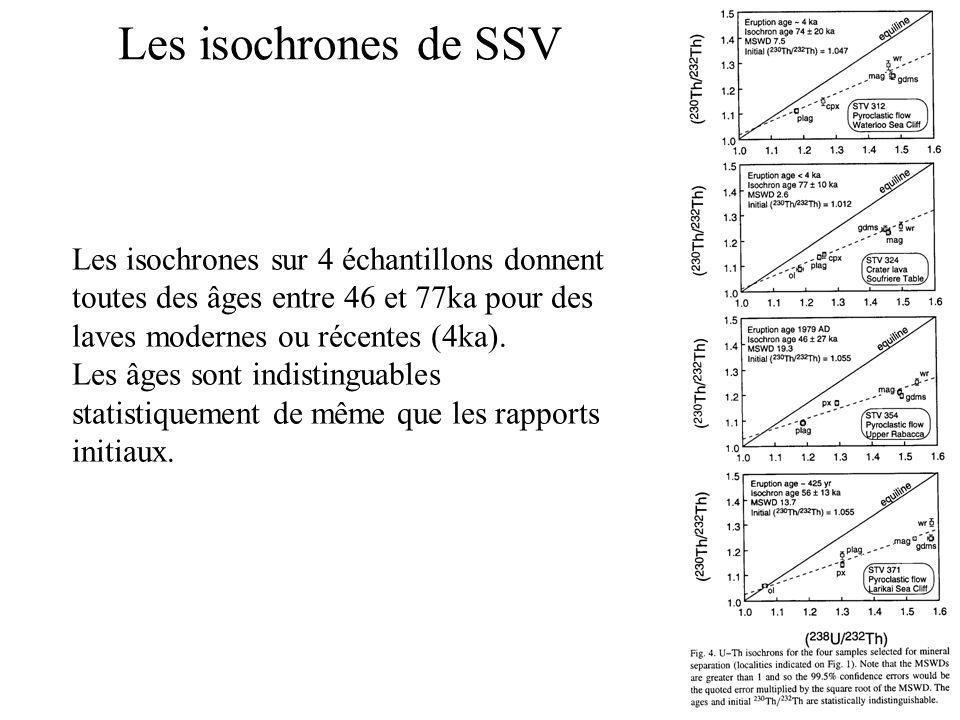 Les isochrones de SSV Les isochrones sur 4 échantillons donnent