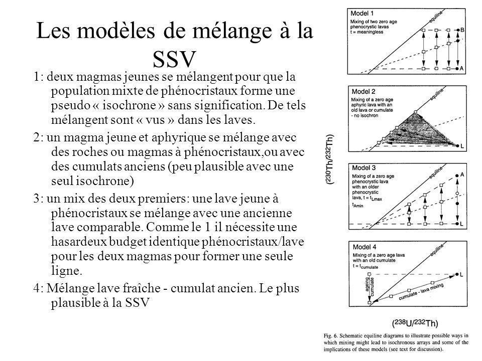 Les modèles de mélange à la SSV