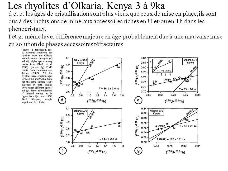 Les rhyolites d'Olkaria, Kenya 3 à 9ka