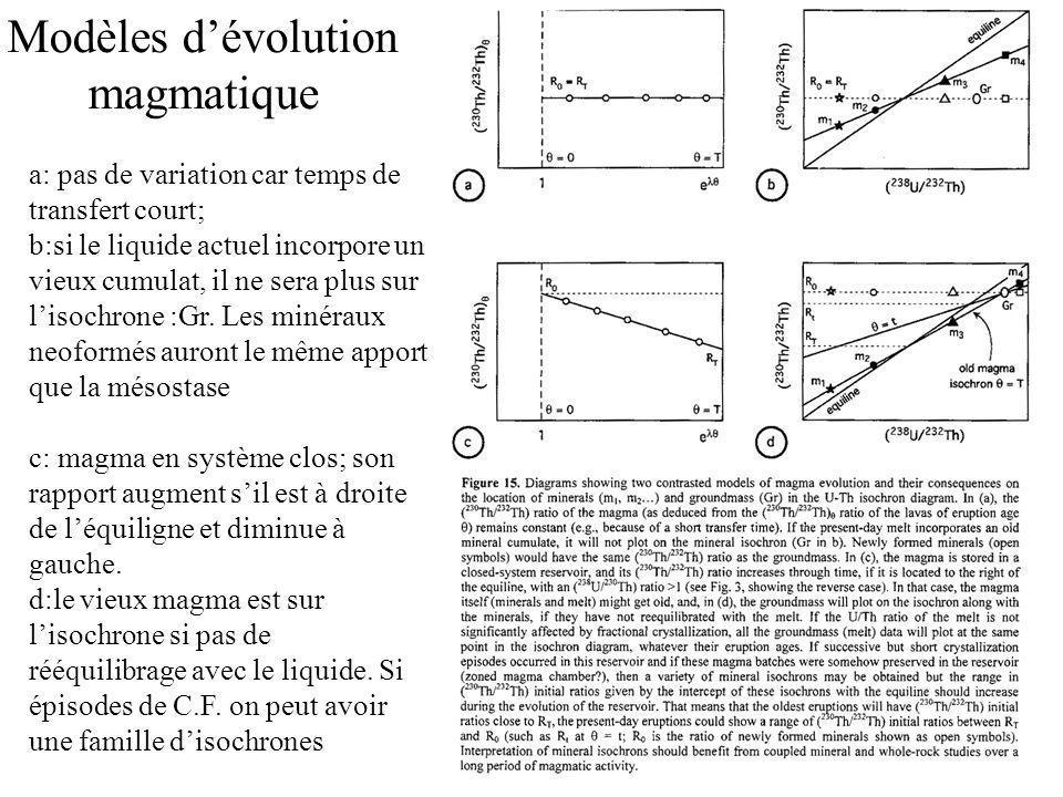 Modèles d'évolution magmatique