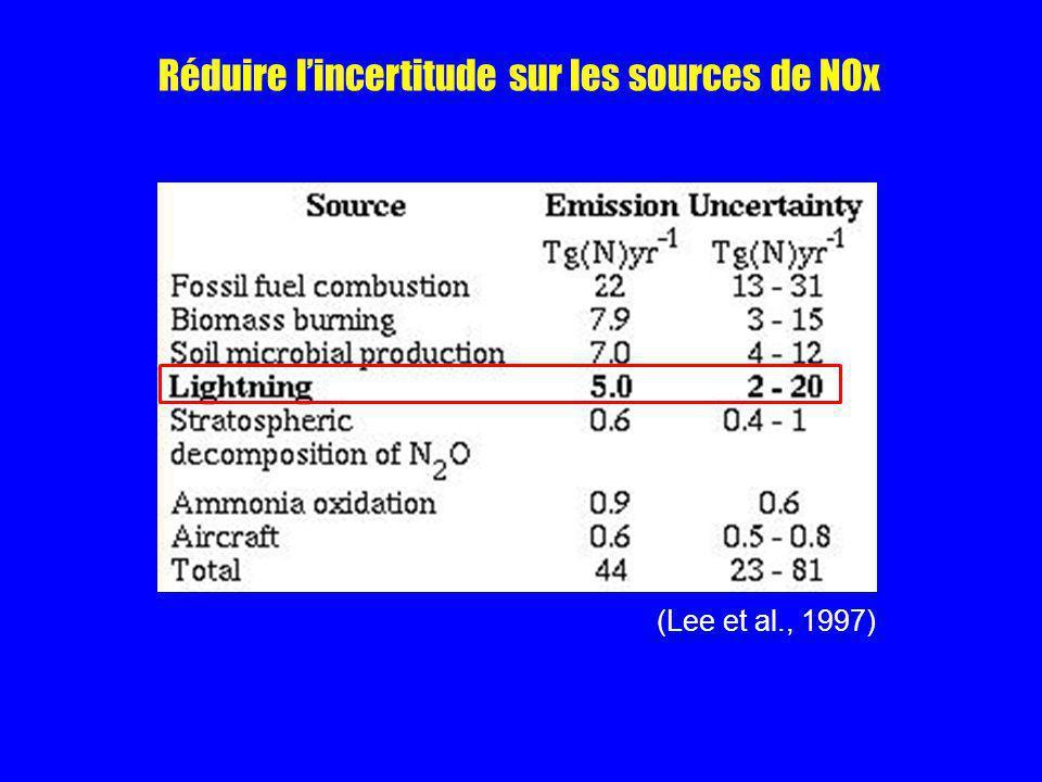 Réduire l'incertitude sur les sources de NOx