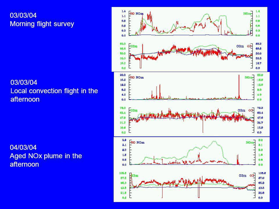 03/03/04 Morning flight survey. 03/03/04. Local convection flight in the. afternoon. 04/03/04. Aged NOx plume in the.