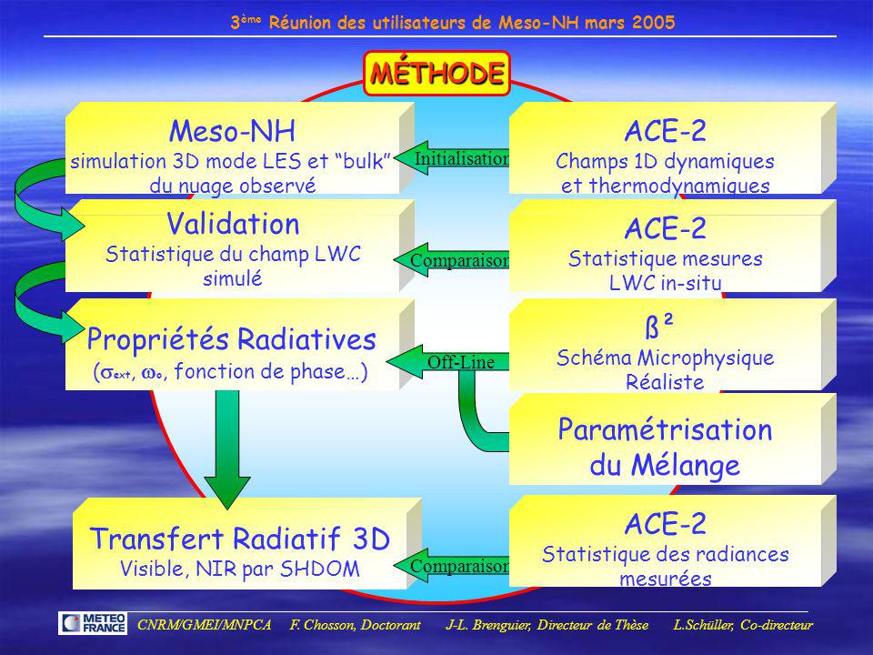 Propriétés Radiatives Validation Meso-NH