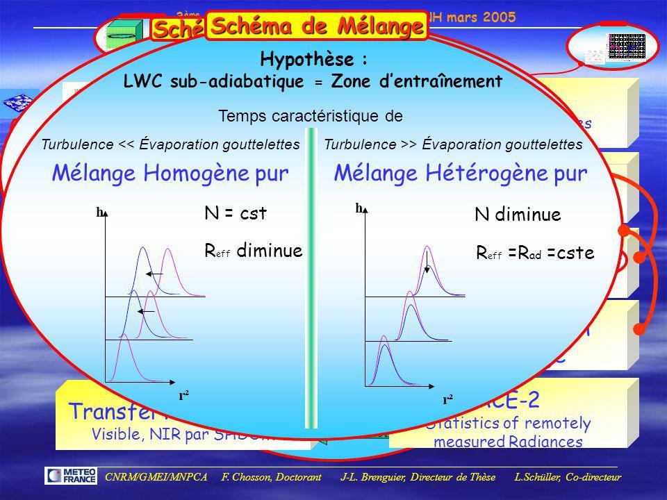 Schéma Microphysique β2