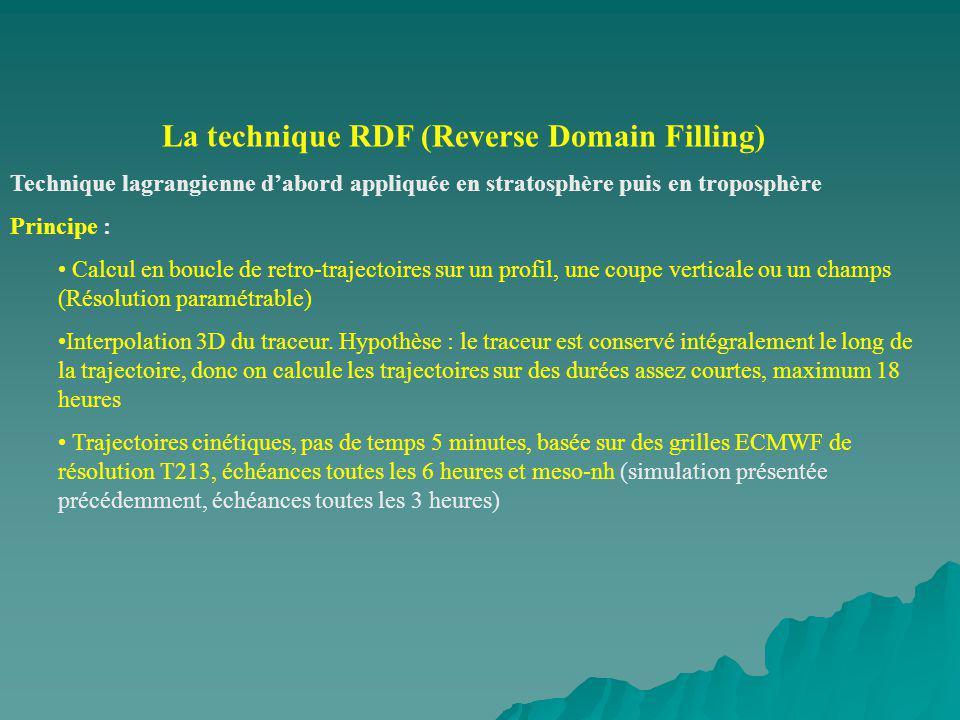 La technique RDF (Reverse Domain Filling)