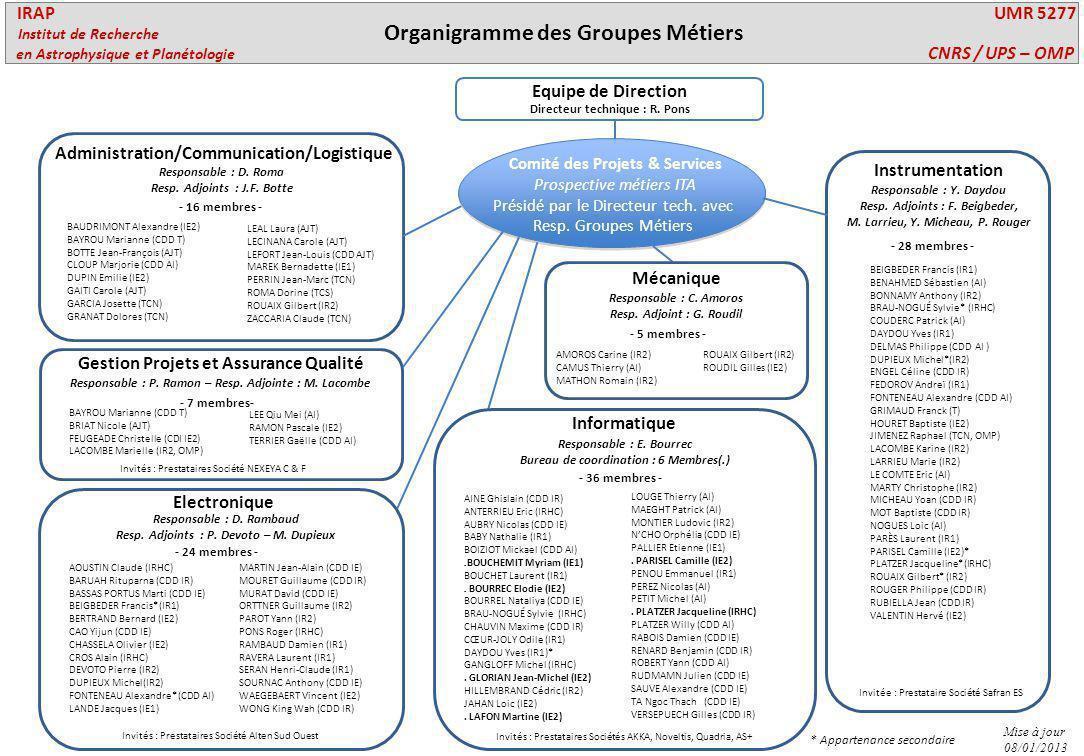 Organigramme des Groupes Métiers