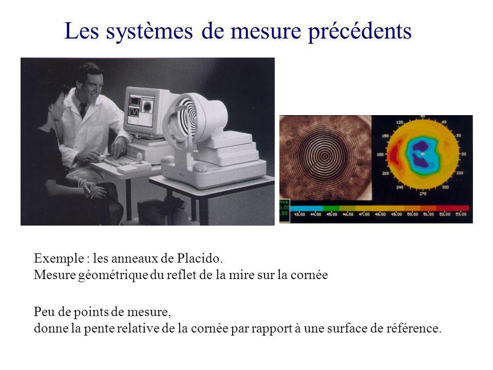 Les systèmes de mesure précédents