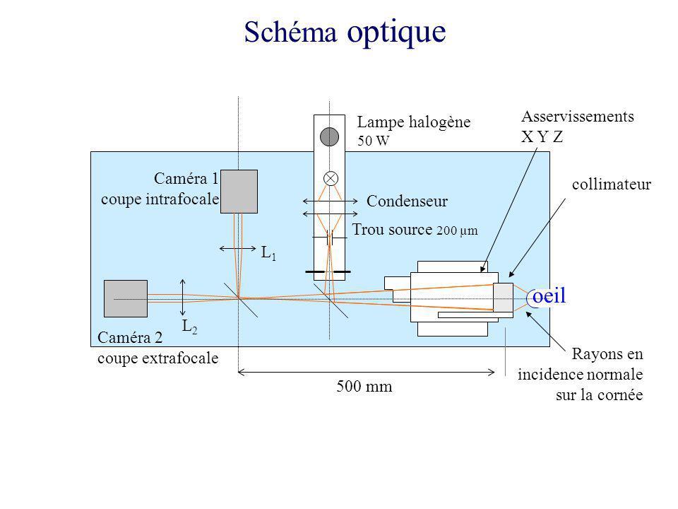 Schéma optique oeil Asservissements X Y Z Lampe halogène Caméra 1