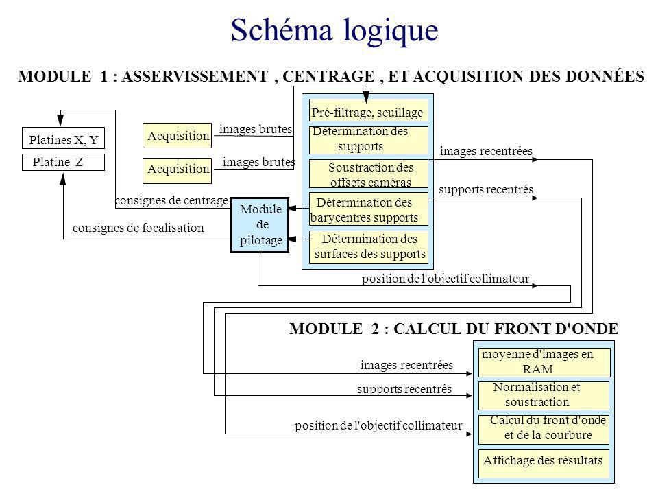 Schéma logique MODULE 1 : ASSERVISSEMENT , CENTRAGE , ET ACQUISITION DES DONNÉES. Pré-filtrage, seuillage.