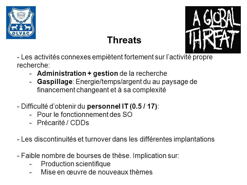 Threats Les activités connexes empiètent fortement sur l'activité propre recherche: Administration + gestion de la recherche.