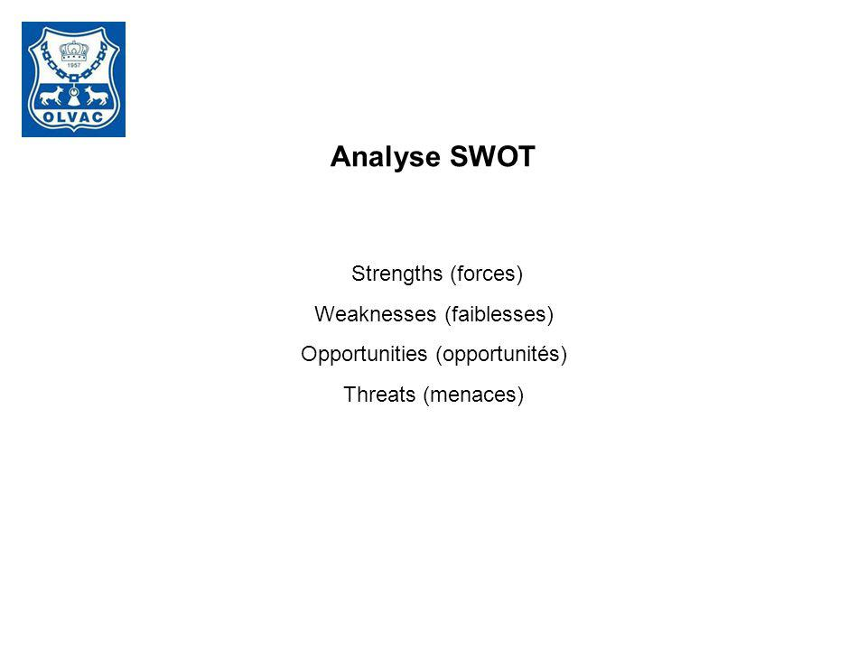Analyse SWOT Strengths (forces) Weaknesses (faiblesses)