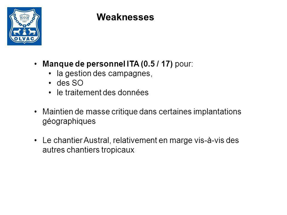 Weaknesses Manque de personnel ITA (0.5 / 17) pour: